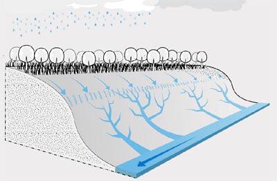 Enkamat erózióvédelem