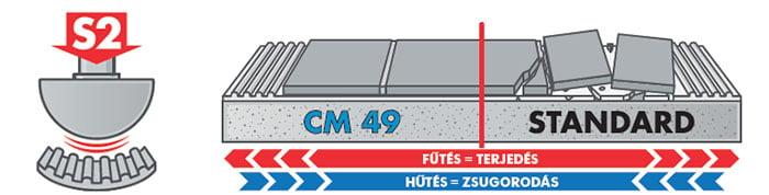 Ceresit CM 49 S2 Premium Flexible burkolatragasztó